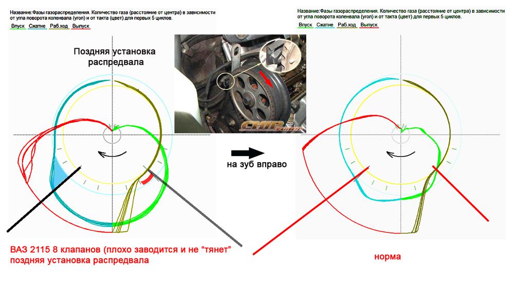 ВАЗ 2115 (8 кл.) 2002 не тянет, форсунки? - InjectorService.com.ua
